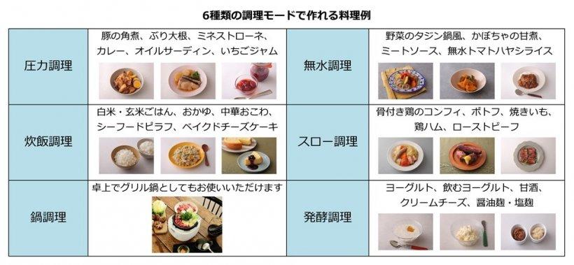 6種類の調理モードで作れる料理例