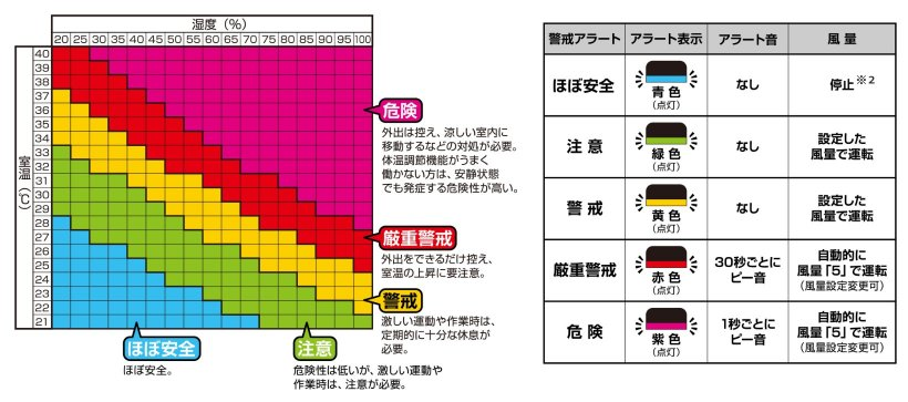 室温・湿度と警戒アラートの段階