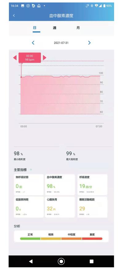 アプリ画面:血中酸素濃度